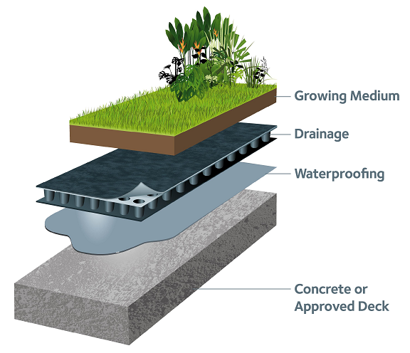 Green Roof Waterproofing Nimaco Chemicals